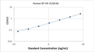 Picture of Human B7-H3 ELISA Kit