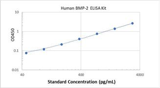 Picture of Human BMP-2 ELISA Kit