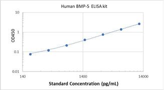 Picture of Human BMP-5 ELISA Kit