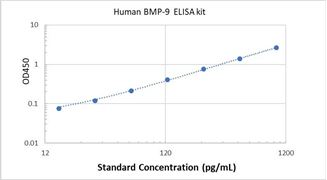 Picture of Human BMP-9 ELISA Kit