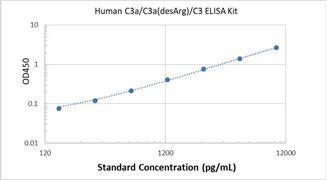 Picture of Human C3a/C3a(desArg)/C3 ELISA Kit