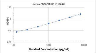 Picture of Human CD36/SR-B3 ELISA Kit