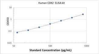 Picture of Human CDX2 ELISA Kit