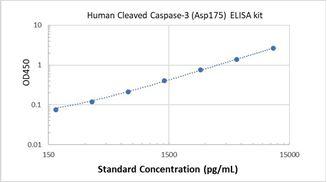 Picture of Human Cleaved Caspase-3 (Asp175) ELISA Kit