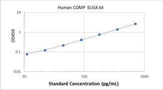 Picture of Human COMP ELISA Kit