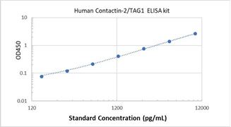 Picture of Human Contactin-2/TAG1 ELISA Kit