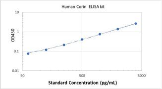 Picture of Human Corin ELISA Kit