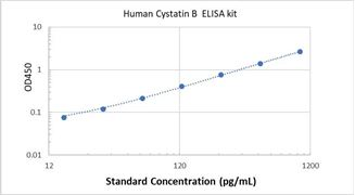Picture of Human Cystatin B ELISA Kit