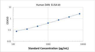 Picture of Human DAN ELISA Kit