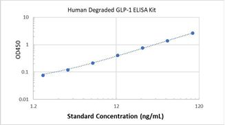 Picture of Human Degraded GLP-1 ELISA Kit