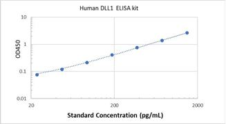 Picture of Human DLL1 ELISA Kit