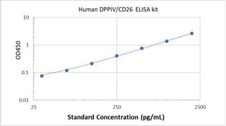 Picture of Human DPPIV/CD26 ELISA Kit