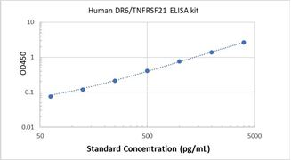Picture of Human DR6/TNFRSF21 ELISA Kit