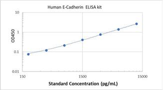 Picture of Human E-Cadherin ELISA Kit