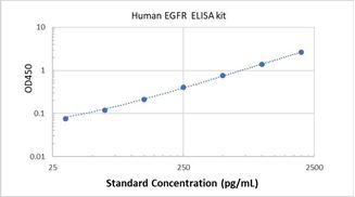 Picture of Human EGFR ELISA Kit
