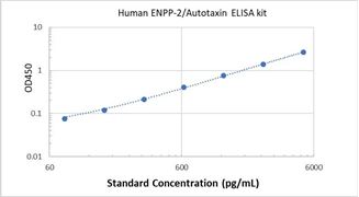 Picture of Human ENPP-2/Autotaxin ELISA Kit