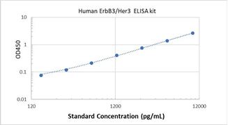 Picture of Human ErbB3/Her3 ELISA Kit