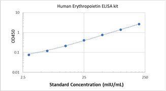 Picture of Human Erythropoietin ELISA Kit