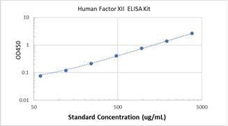 Picture of Human Factor XII ELISA Kit