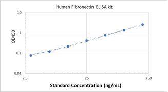 Picture of Human Fibronectin ELISA Kit