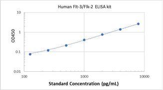 Picture of Human Flt-3/Flk-2 ELISA Kit