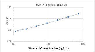 Picture of Human Follistatin ELISA Kit