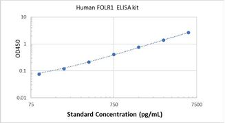 Picture of Human FOLR1 ELISA Kit