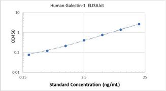 Picture of Human Galectin-1 ELISA Kit