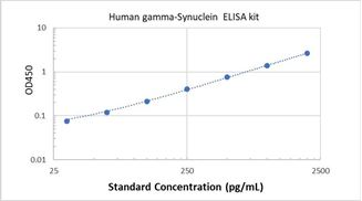 Picture of Human gamma-Synuclein ELISA Kit