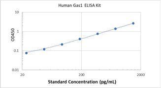 Picture of Human Gas1 ELISA Kit