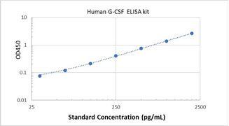 Picture of Human G-CSF ELISA Kit