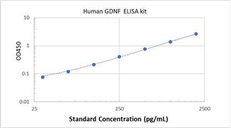 Picture of Human GDNF ELISA Kit