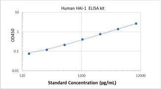 Picture of Human HAI-1 ELISA Kit