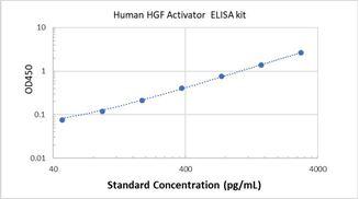 Picture of Human HGF Activator ELISA Kit