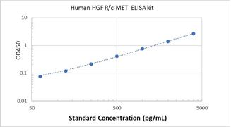 Picture of Human HGF R/c-MET ELISA Kit