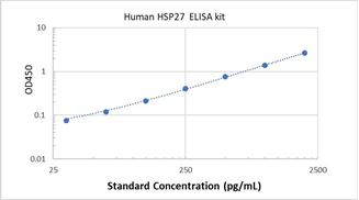 Picture of Human HSP27 ELISA Kit