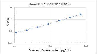 Picture of Human IGFBP-rp1/IGFBP-7 ELISA Kit