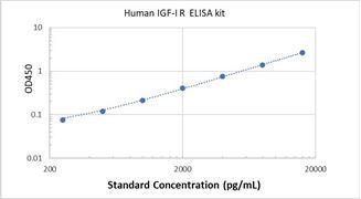 Picture of Human IGF-I R ELISA Kit