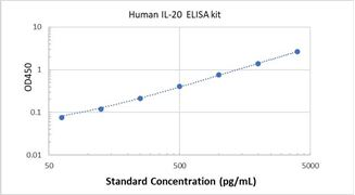 Picture of Human IL-20 ELISA Kit