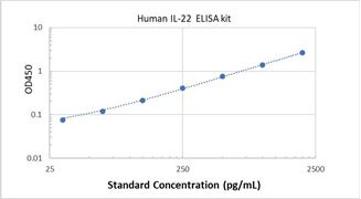 Picture of Human IL-22 ELISA Kit