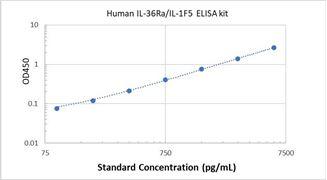 Picture of Human IL-36Ra/IL-1F5 ELISA Kit