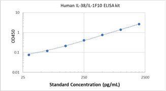Picture of Human IL-38/IL-1F10 ELISA Kit
