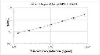 Picture of Human Integrin alpha 5/CD49e ELISA Kit