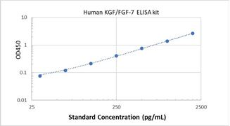 Picture of Human KGF/FGF-7 ELISA Kit