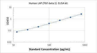 Picture of Human LAP (TGF-beta 1) ELISA Kit