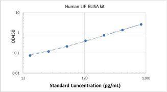 Picture of Human LIF ELISA Kit