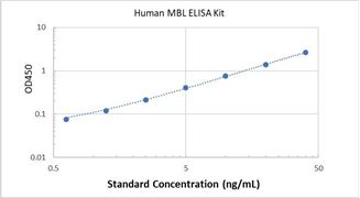 Picture of Human MBL ELISA Kit