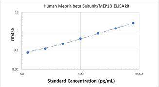 Picture of Human Meprin beta Subunit/MEP1B ELISA Kit