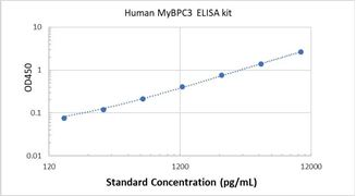 Picture of Human MyBPC3 ELISA Kit
