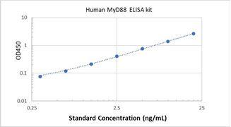 Picture of Human MyD88 ELISA Kit